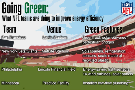 NFL Teams Put Greater Emphasis on Green Stadiums - Athletic Business | Sports Facility Management.4295865 | Scoop.it