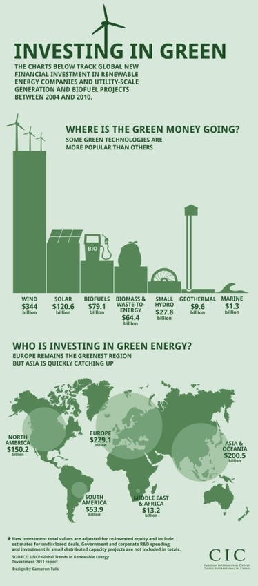 Investing in Green [INFOGRAPHIC] | green infographics | Scoop.it