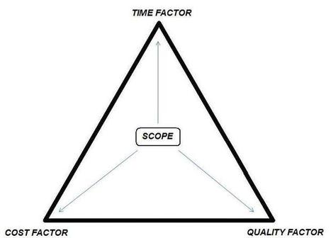 IT Project Management- Triangle of success | eBook Conversion Services | Scoop.it