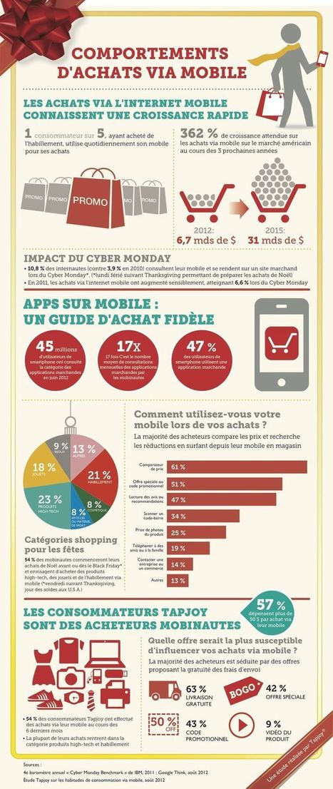 [Infographie] Comportements d'achat sur le mobile By Tapjoy | Performance web | Scoop.it