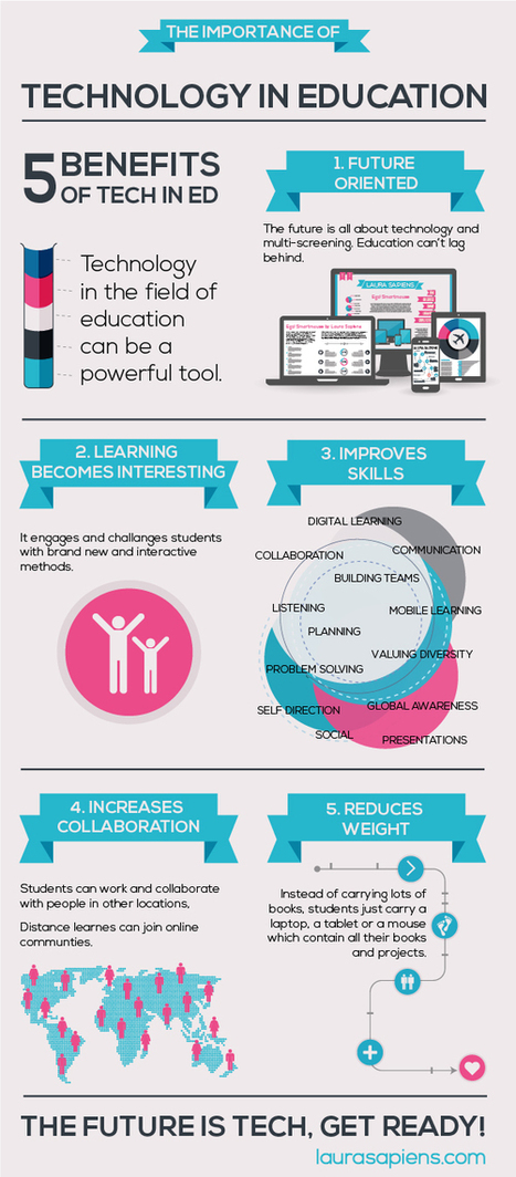 The Importance Of Technology In Education Infographic - e-Learning Infographics | Technology in Art And Education | Scoop.it