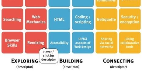 Latest version of Web Literacy standard grid (8 April 2013) | APRENDIZAJE | Scoop.it