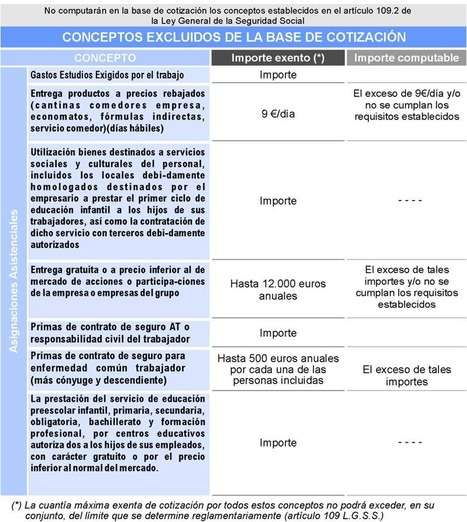 CONCEPTOS EXCLUIDOS DE LA BASE DE COTIZACIÓN | Seguridad Social | Scoop.it