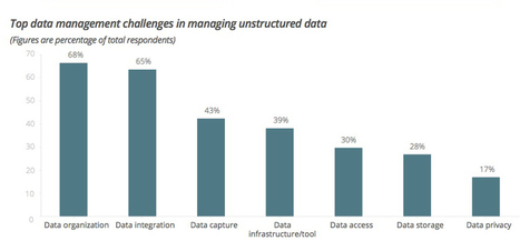 Study: Retailers Struggle With Data 'Readiness' | Social Media Trends & News | Scoop.it