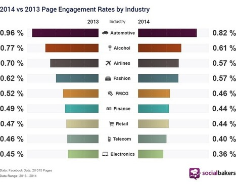 Étude : l'évolution de l'engagement Facebook entre 2013 et 2014 | eTourisme institutionnel | Scoop.it