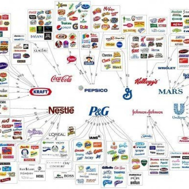 10 Corporations Control Almost Everything You Buy — This Chart Shows How | Beyond Web and Marketing 3.0 | Scoop.it