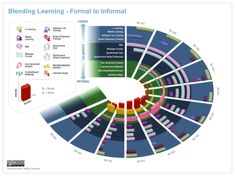 Blending Learning with Social Technology Components | Upside Learning Blog | elearning stuff | Scoop.it
