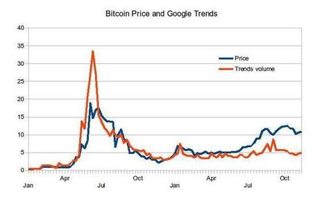 Where Is Bitcoin? A Look At Some Analytical Data   Bitcoin Magazine   Barter News   Scoop.it