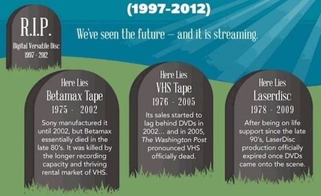 How Streaming Video Is Killing the DVD [INFOGRAPHIC] | OTT Video | Scoop.it