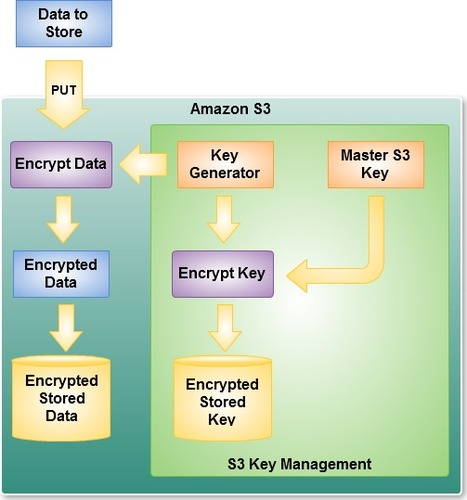 Encrypting Amazon Storage: Not So Simple | Trend Cloud Security Blog - Cloud Computing Experts | LdS Innovation | Scoop.it