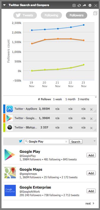 Netvibes : nouvelle App Premium, Twitter Search & Compare | RSS Circus : veille stratégique, intelligence économique, curation, publication, Web 2.0 | Scoop.it