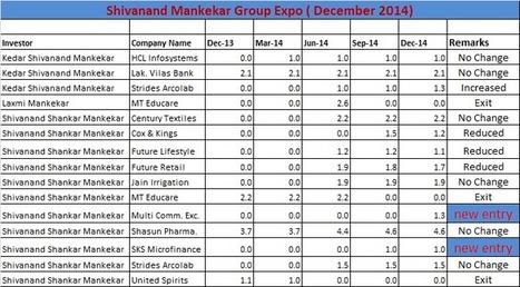 Shivananad Mankekar Portfolio update | India - Equity Investment | Scoop.it