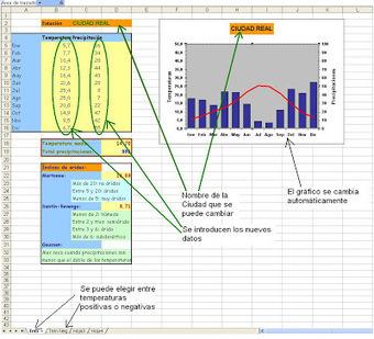 Plantilla para hacer Climogramas de forma automática | GeoTic | Scoop.it