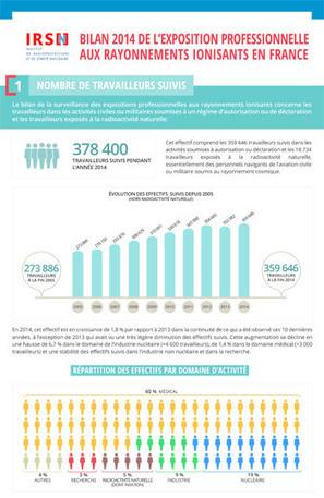 L'IRSN publie son bilan annuel, pour 2014, des expositions professionnelles aux rayonnements ionisants en France | Risques au Laboratoire | Scoop.it
