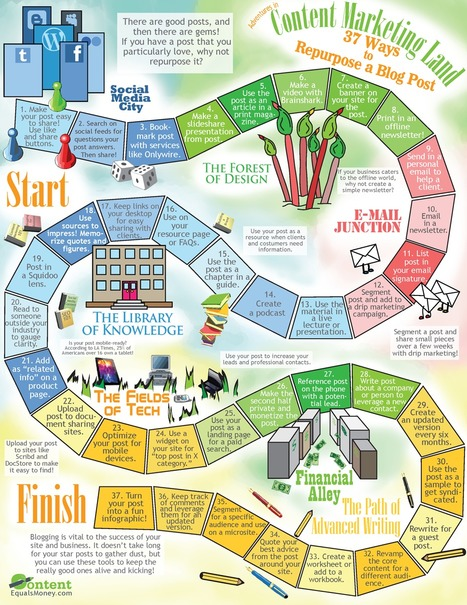 37 Ways to Repurpose a Blog Post [Infographic] - Infographic Journal | HigherEd Technology 2013 | Scoop.it