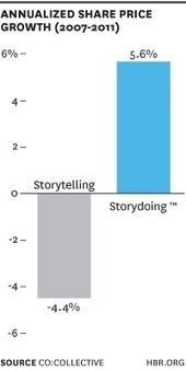 The results are in! Good Co's Are Storytellers. Great Co's Are Storydoers. | Storytelling | Scoop.it