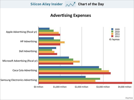 CHART OF THE DAY: Samsung's Gigantic Ad Budget In Context | cross pond high tech | Scoop.it