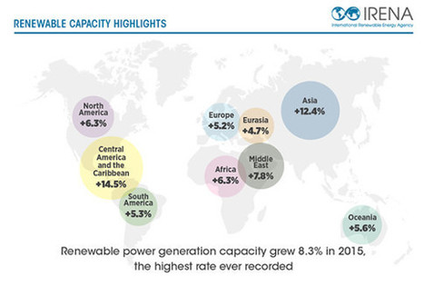 Renewable Generation Increased By 152 GW In 2015, According To IRENA | Climate, Energy & Sustainability: Reports & Scientific Publications | Scoop.it