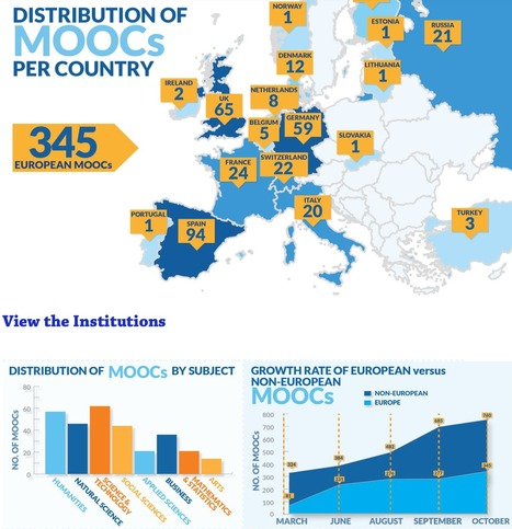 España líder Europeo en MOOCs | Pedro José García González: MOOCs (Massive Online Open Courses) | Scoop.it