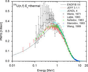 A Method to Measure Prompt Fission Neutron Spectrum Using Gamma Multiplicity Tagging | Nuclear Physics | Scoop.it