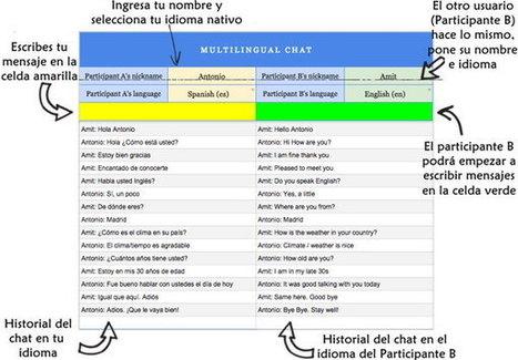 Cómo convertir a Google Drive en un chat con traducción en tiempo real (para chatear con extranjeros) | Sobre Didáctica | Scoop.it