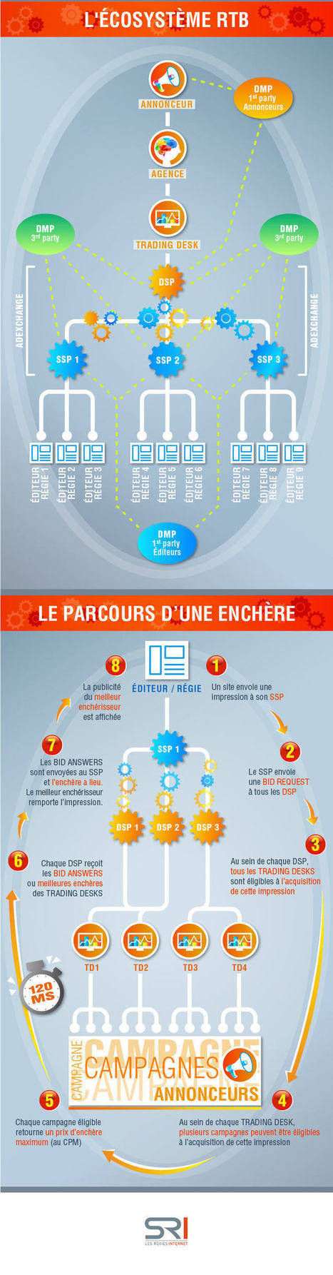 Infographie : comprendre le RTB en image | Mass marketing innovations | Scoop.it