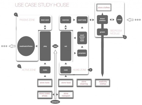 What Happens If You Design Your House Like a Web App?   Johnny Holland   The Architecture of the City   Scoop.it