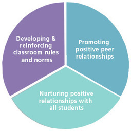 Key Factors in Creating a Positive Classroom Climate > Committee for Children | EDCI397 Project Based Learning | Scoop.it