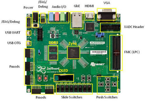 Zedboard Xilinx Zynq-7000 Community Board is Now Available | Embedded Systems News | Scoop.it