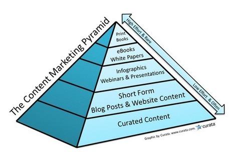 La importancia de la curación de contenidos | herramientas y recursos docentes | Scoop.it