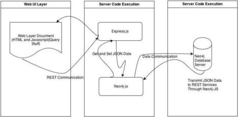 Develop Web Application with Node.js, Express.js REST Service ... | nodejs-html5 | Scoop.it