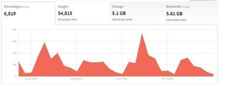 Monit – pour monitorer vos serveurs | #define infra | Scoop.it