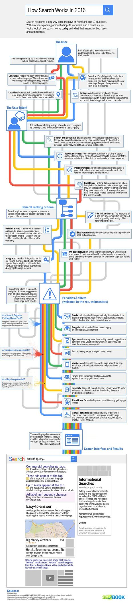Infographie : Comment fonctionne Google ? | Education-andrah | Scoop.it