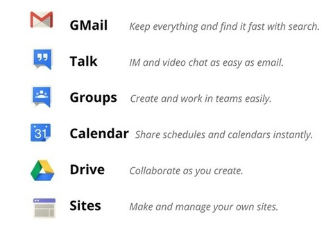 40 Ways to Use Google Apps in Education ~ Educational Technology and Mobile Learning | Google in Middle School Education | Scoop.it