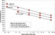 One-step multiplex quantitative RT-PCR for the simultaneous detection of viroids and phytoplasmas of pome fruit trees Malandraki et al 2015   Diagnostic activities for plant pests   Scoop.it