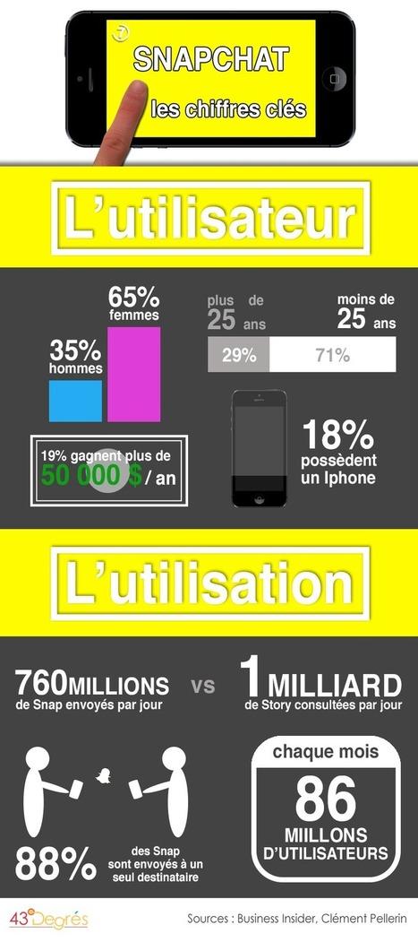 Dossier : comment intégrer Snapchat dans sa stratégie digitale? | CommunityManagementActus | Scoop.it