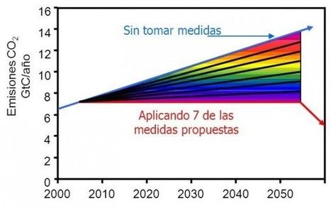 Energía sin CO2 un problema presente. Reducción de emisiones de CO2 - Naukas | einesvisuals | Scoop.it