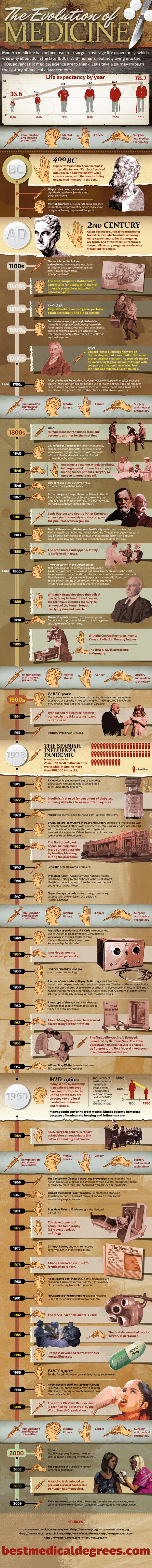 #Infographic: The Evolution of Medicine | Pharma Digital News | Scoop.it