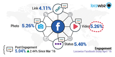 Facebook Pages Use Advertising To Pay For 32% Of Their Total Reach | Mastering Facebook, Google+, Twitter | Scoop.it