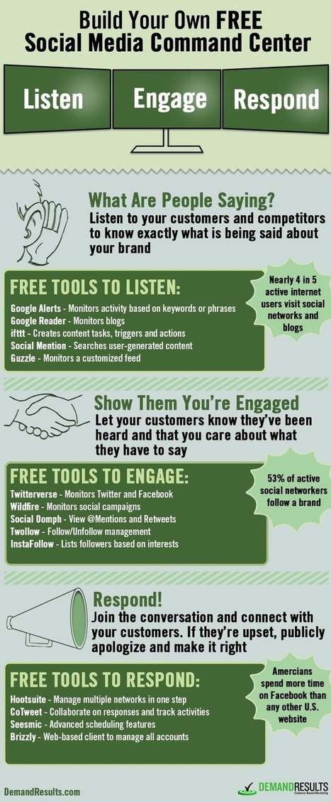 "Set Up a Social Media Listening ""Radar"" Like This [Infographic] To Listen, Engage & Respond (LER) 