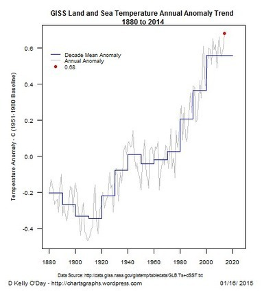 NASA GISS's Annual  Global Temperature Anomaly Trends   R for Journalists   Scoop.it