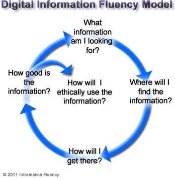 Information Fluency: Staying Ahead of Web 2.0 | 21st Century Information Fluency | Scoop.it