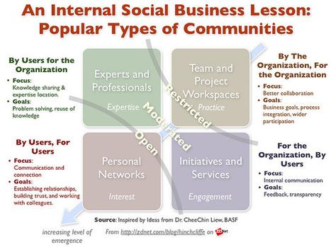 Social business pour les .............. entreprises (restons concrets!)   RSE   Scoop.it