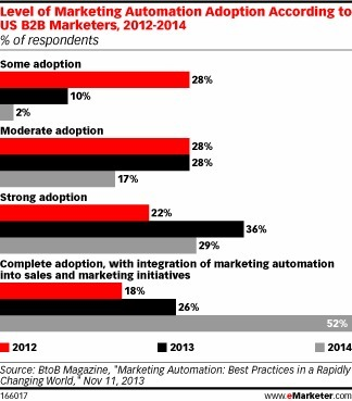 Next Up for B2B Email Marketing: Automation - eMarketer | Marketing | Scoop.it