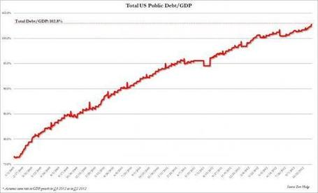 Total US Debt Hits $16,369,548,799,604.93; Debt Ceiling Just $63 Billion Away | MN News Hound | Scoop.it