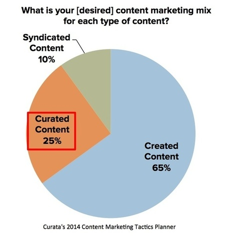 Content Curation In the Content Marketing Mix In 2014 | Marketing | Scoop.it