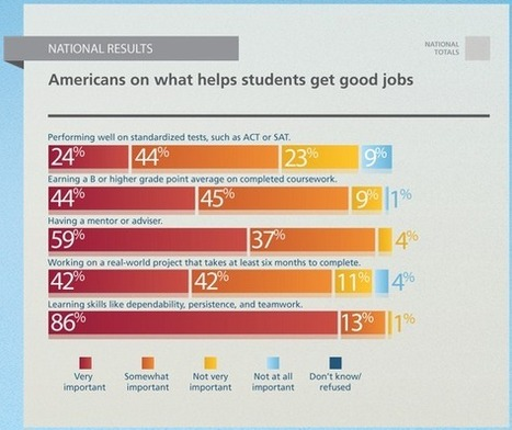 What helps students get good jobs?   FutureThink, Inspire & Design   Scoop.it