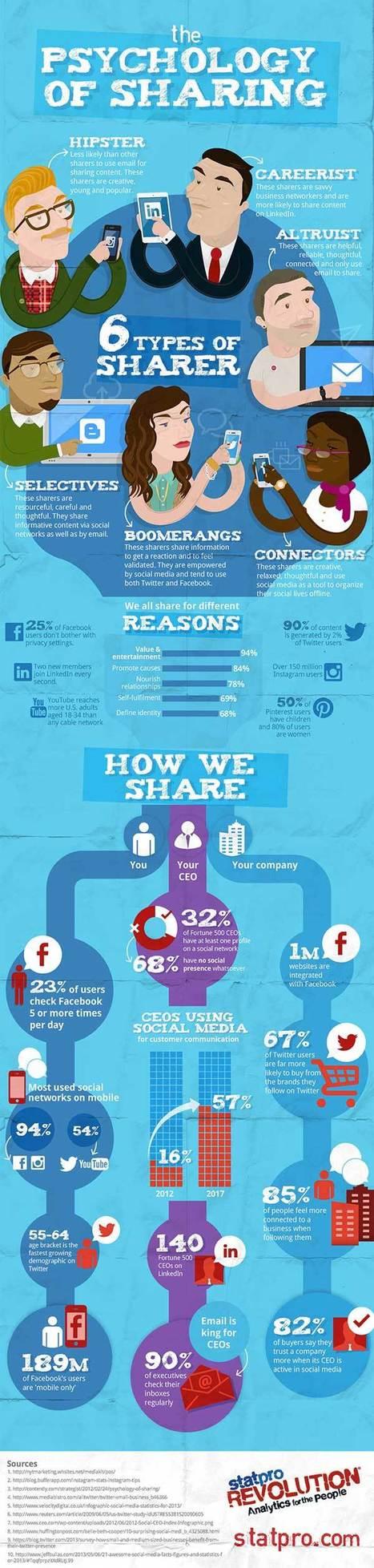 Infographie : quels sont les 6 profils types de ceux qui partagent des contenus sur les réseaux sociaux ? | Social Media | Scoop.it