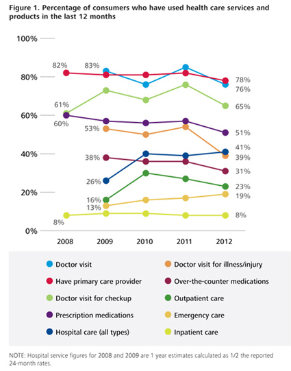 Interesting! Deloitte Review | Consumerism in Health Care | Insights to engagement #hcsm #hcsmeufr #hcsmeu | Mobile Health: How Mobile Phones Support Health Care | Scoop.it