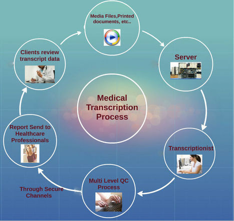 What is Medical Transcription and Why It is Needed? | Transcription Services India | Hi-Tech BPO Services | Scoop.it